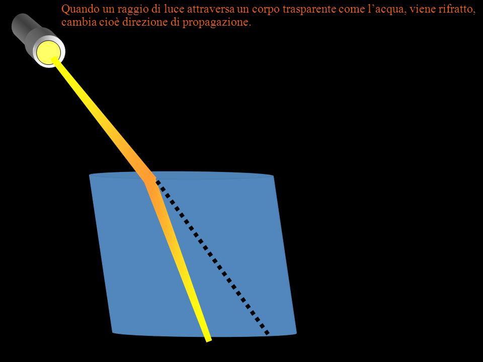 Quando un raggio di luce attraversa un corpo trasparente come lacqua, viene rifratto, cambia cioè direzione di propagazione.
