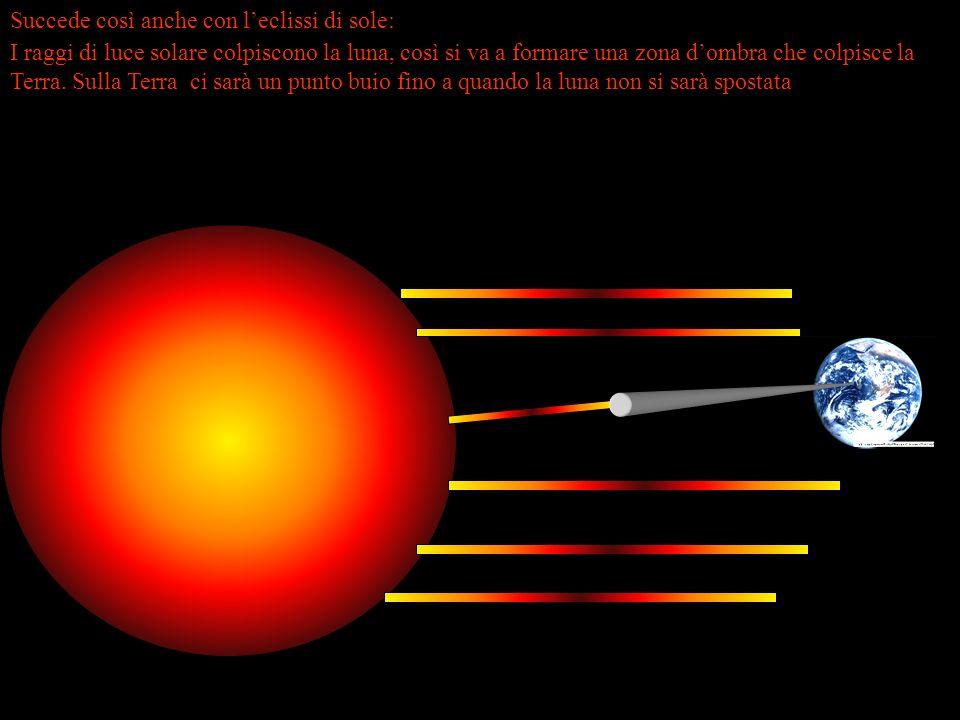 Succede così anche con leclissi di sole: I raggi di luce solare colpiscono la luna, così si va a formare una zona dombra che colpisce la Terra.