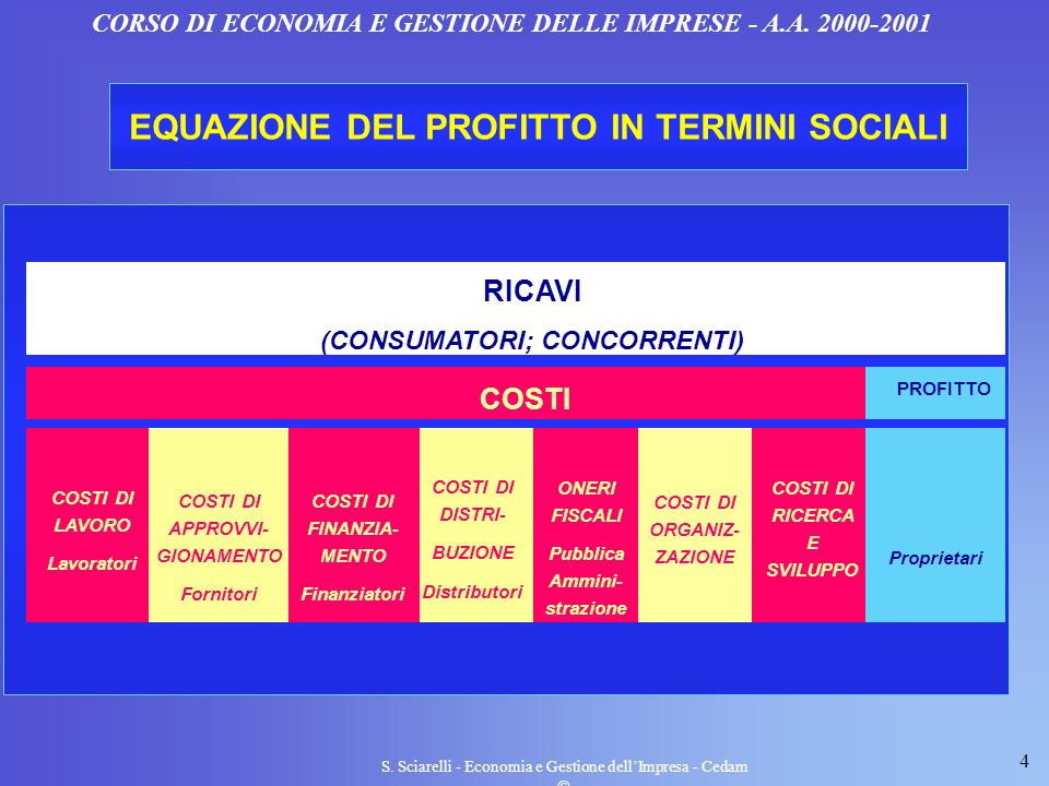 4 S. Sciarelli - Economia e Gestione dellImpresa - Cedam CORSO DI ECONOMIA E GESTIONE DELLE IMPRESE - A.A. 2000-2001 COSTI DI LAVORO Lavoratori COSTI