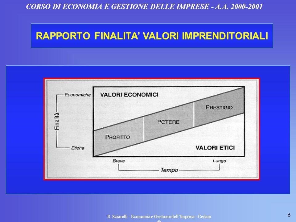 6 S. Sciarelli - Economia e Gestione dellImpresa - Cedam CORSO DI ECONOMIA E GESTIONE DELLE IMPRESE - A.A. 2000-2001 RAPPORTO FINALITA VALORI IMPRENDI