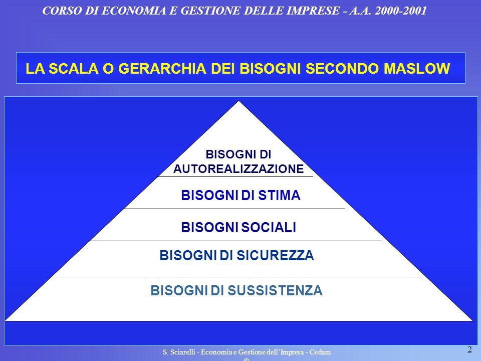 2 S. Sciarelli - Economia e Gestione dellImpresa - Cedam LA SCALA O GERARCHIA DEI BISOGNI SECONDO MASLOW CORSO DI ECONOMIA E GESTIONE DELLE IMPRESE -