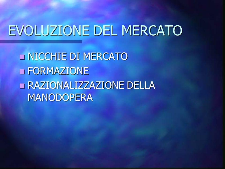 EVOLUZIONE DEL MERCATO NICCHIE DI MERCATO NICCHIE DI MERCATO FORMAZIONE FORMAZIONE RAZIONALIZZAZIONE DELLA MANODOPERA RAZIONALIZZAZIONE DELLA MANODOPE