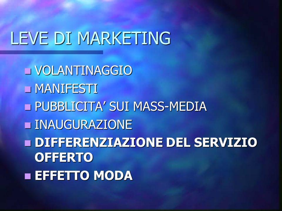 LEVE DI MARKETING VOLANTINAGGIO VOLANTINAGGIO MANIFESTI MANIFESTI PUBBLICITA SUI MASS-MEDIA PUBBLICITA SUI MASS-MEDIA INAUGURAZIONE INAUGURAZIONE DIFF