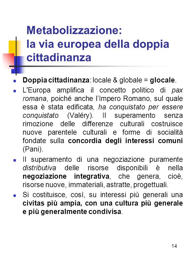 14 Metabolizzazione: la via europea della doppia cittadinanza Doppia cittadinanza: locale & globale = glocale.