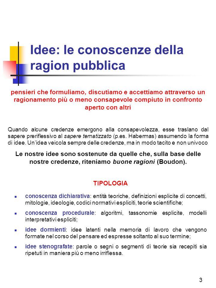 3 Idee: le conoscenze della ragion pubblica TIPOLOGIA conoscenza dichiarativa: entità teoriche, definizioni esplicite di concetti, mitologie, ideologie, codici normativi espliciti, teorie scientifiche; conoscenza procedurale: algoritmi, tassonomie esplicite, modelli interpretativi espliciti; idee dormienti: idee latenti nella memoria di lavoro che vengono formate nel corso del pensare ed espresse soltanto al suo termine; idee stenografate: parole o segni o segmenti di teorie sia recepiti sia ripetuti in maniera più o meno irriflessa.