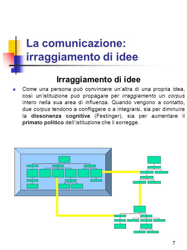 7 La comunicazione: irraggiamento di idee Irraggiamento di idee Come una persona può convincere unaltra di una propria idea, così unistituzione può propagare per irraggiamento un corpus intero nella sua area di influenza.