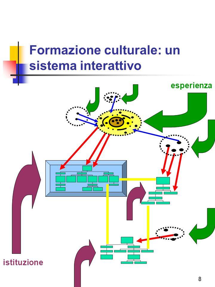 8 Formazione culturale: un sistema interattivo istituzione esperienza