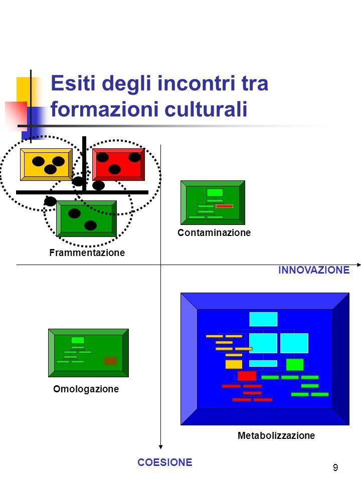 9 Esiti degli incontri tra formazioni culturali INNOVAZIONE COESIONE Frammentazione Contaminazione Omologazione Metabolizzazione