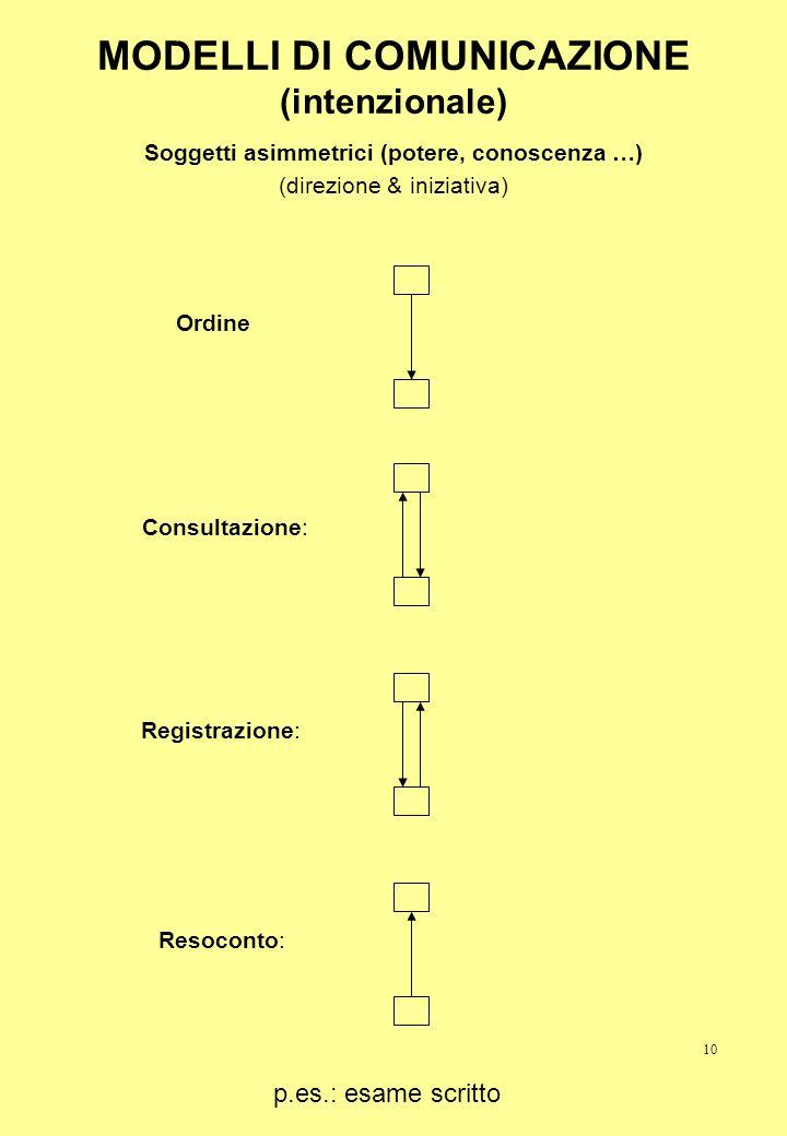 10 MODELLI DI COMUNICAZIONE (intenzionale) Soggetti asimmetrici (potere, conoscenza …) (direzione & iniziativa) OrdineResoconto:Registrazione: Consult