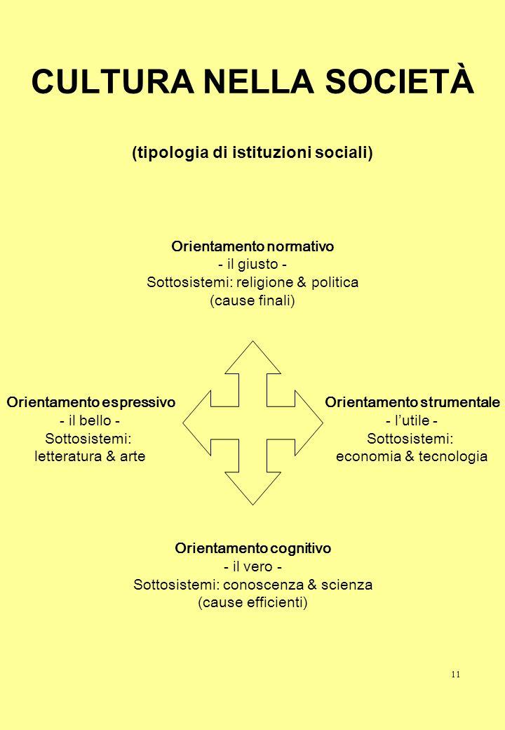 11 CULTURA NELLA SOCIETÀ (tipologia di istituzioni sociali) Orientamento espressivo - il bello - Sottosistemi: letteratura & arte Orientamento normati