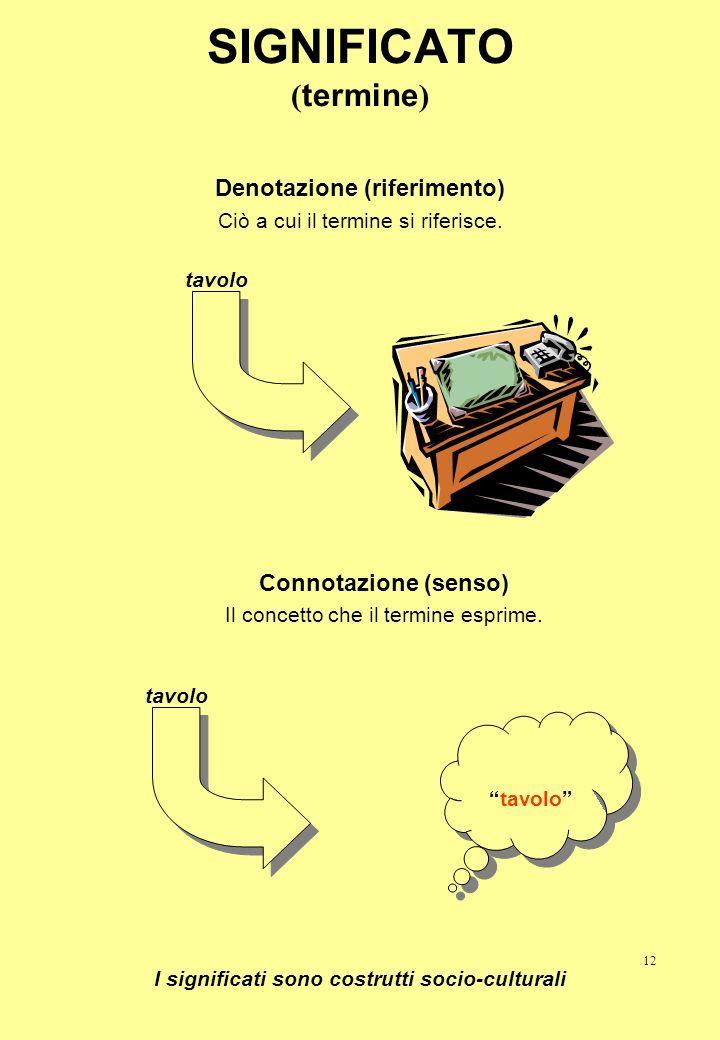 12 SIGNIFICATO ( termine ) Denotazione (riferimento) Ciò a cui il termine si riferisce. Connotazione (senso) Il concetto che il termine esprime. tavol