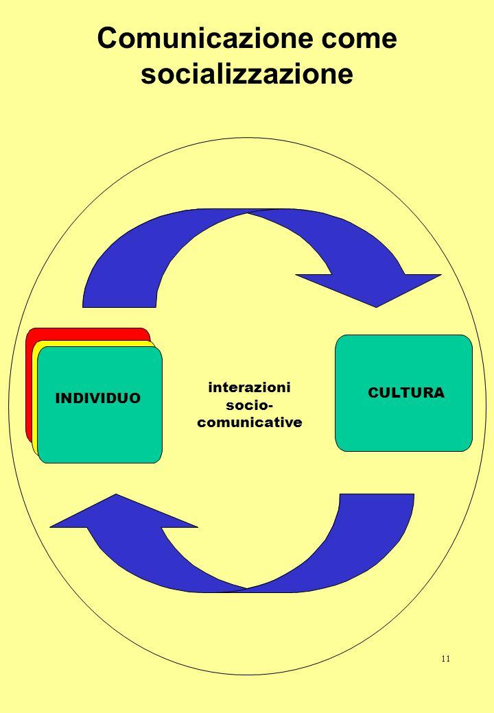 11 Comunicazione come socializzazione CULTURA INDIVIDUO interazioni socio- comunicative
