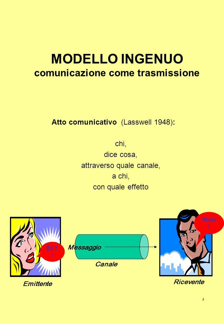 4 MODELLO INGENUO comunicazione come trasmissione Atto comunicativo (Lasswell 1948): chi, dice cosa, attraverso quale canale, a chi, con quale effetto