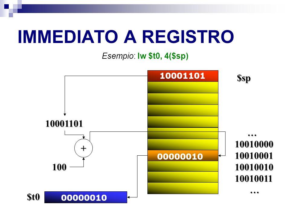 IMMEDIATO A REGISTRO Esempio: lw $t0, 4($sp) … 10010000 10010001 10010010 10010011 … + 100 10001101 00000010 $t0 10001101 $sp
