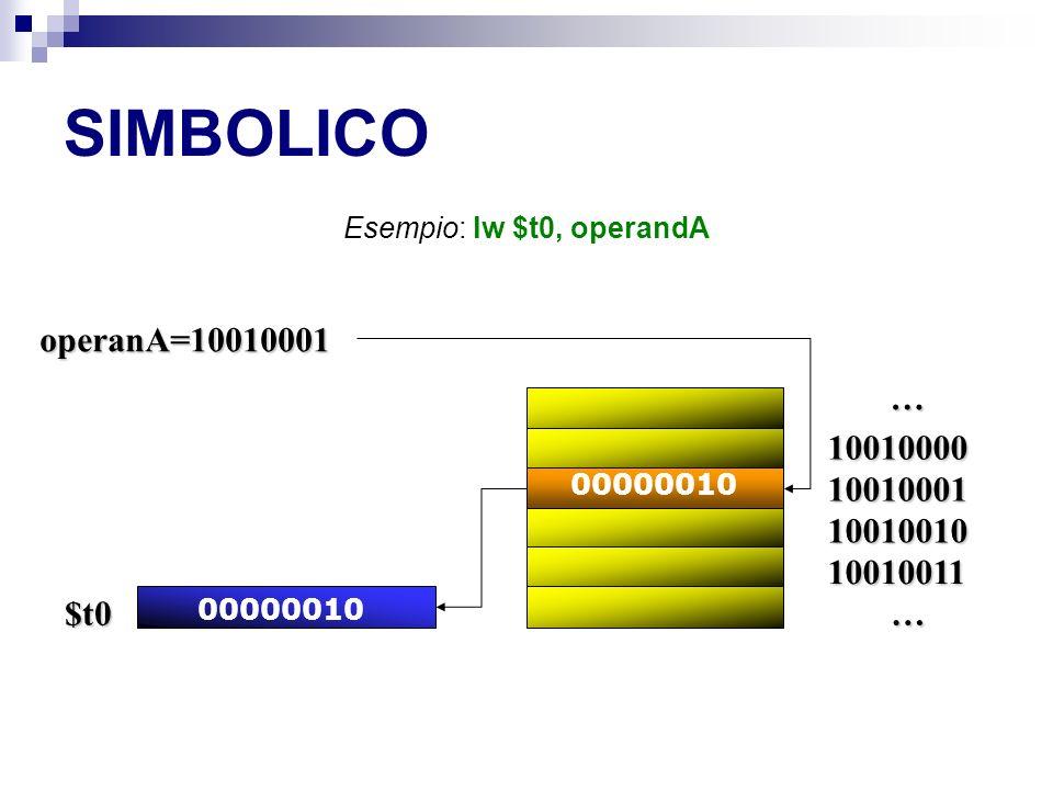 SIMBOLICO … … operanA=10010001 00000010 $t0 10010000 10010001 10010010 10010011 Esempio: lw $t0, operandA