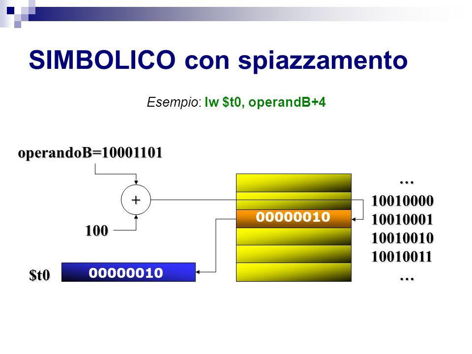 SIMBOLICO con spiazzamento Esempio: lw $t0, operandB+4 … … operandoB=10001101 00000010 $t0 10010000 10010001 10010010 10010011 + 100