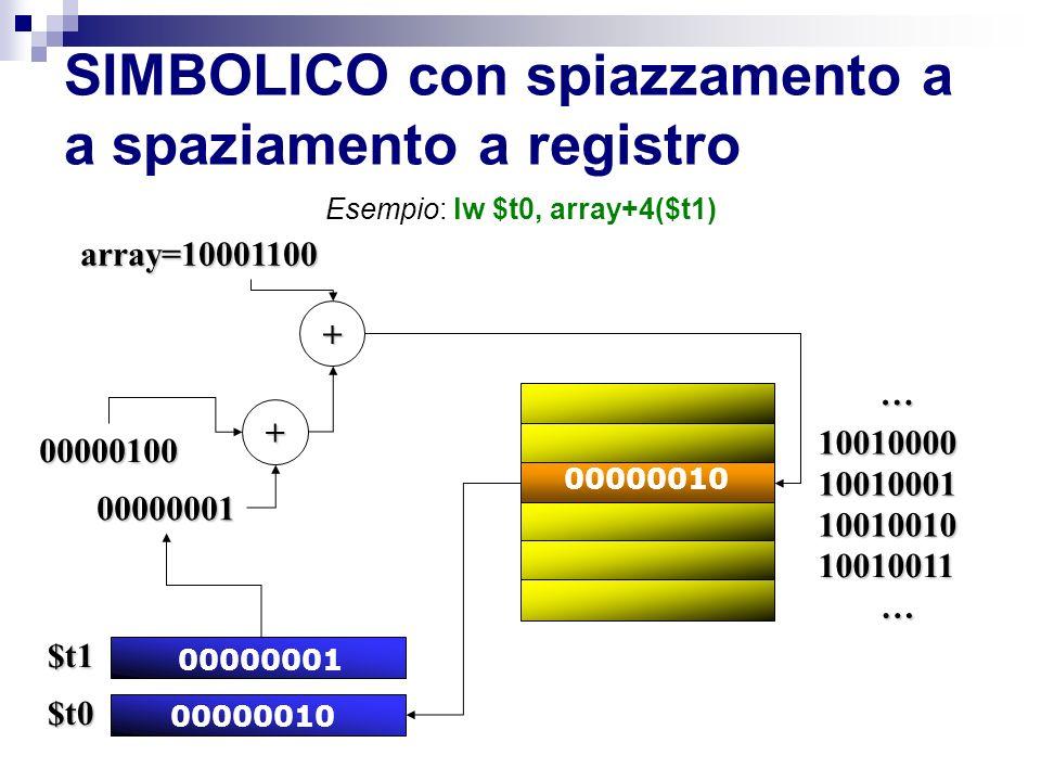SIMBOLICO con spiazzamento a a spaziamento a registro Esempio: lw $t0, array+4($t1) … … array=10001100 00000010 $t0 10010000 10010001 10010010 10010011 + 00000001 $t1 00000001 + 00000100