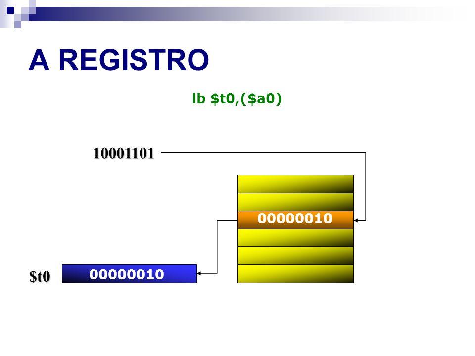 A REGISTRO lb $t0,($a0) 10001101 00000010 $t0