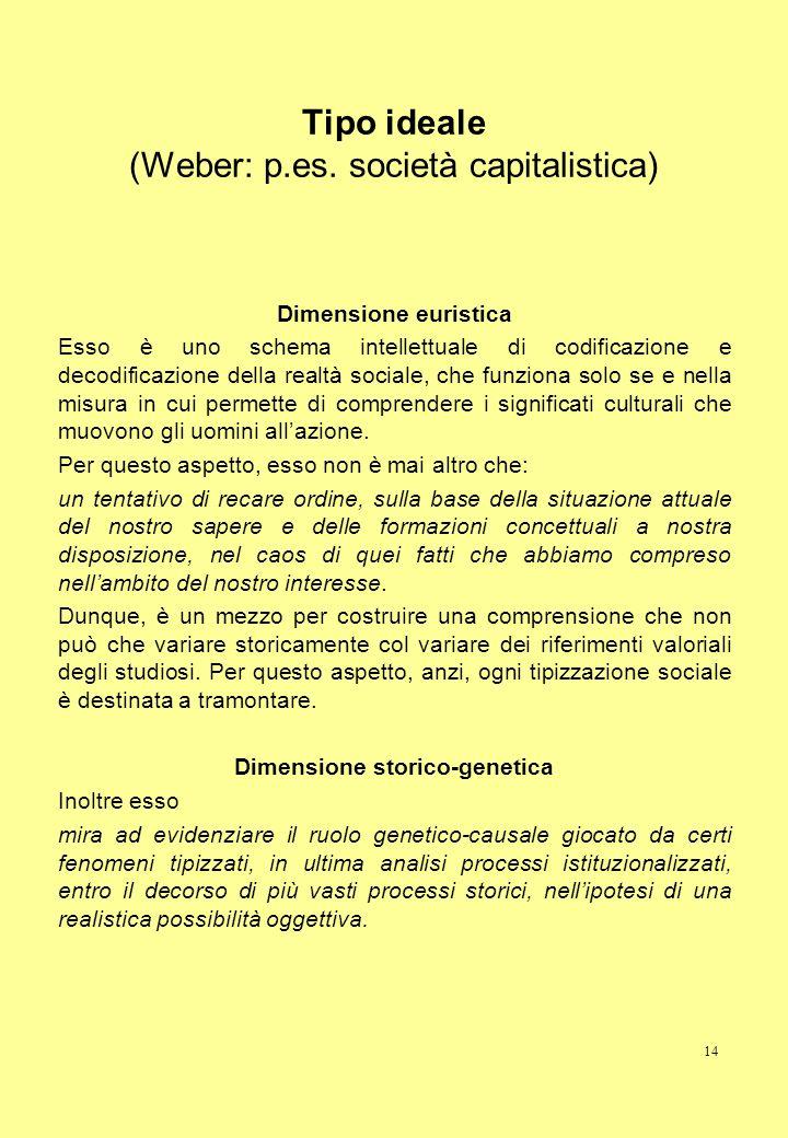 14 Tipo ideale (Weber: p.es. società capitalistica) Dimensione euristica Esso è uno schema intellettuale di codificazione e decodificazione della real