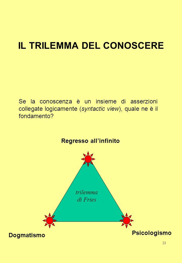 23 IL TRILEMMA DEL CONOSCERE Dogmatismo Psicologismo Regresso allinfinito Se la conoscenza è un insieme di asserzioni collegate logicamente (syntactic