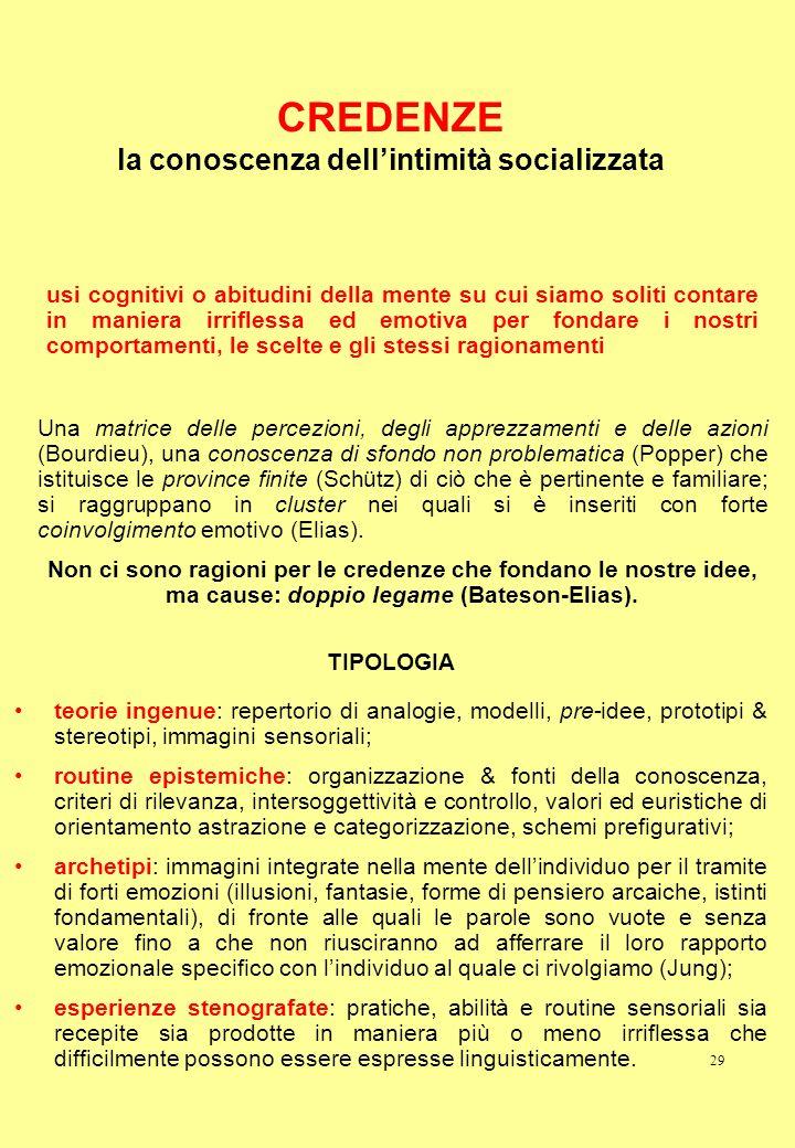29 CREDENZE la conoscenza dellintimità socializzata TIPOLOGIA teorie ingenue: repertorio di analogie, modelli, pre-idee, prototipi & stereotipi, immag