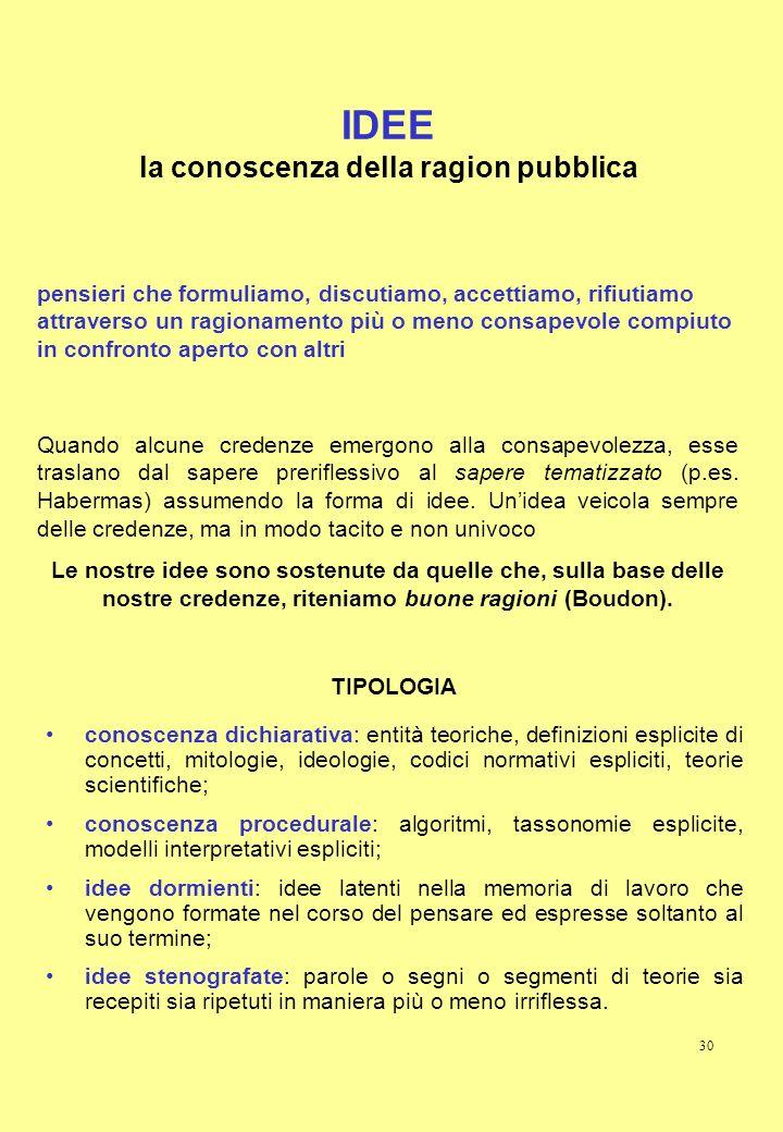 30 IDEE la conoscenza della ragion pubblica TIPOLOGIA conoscenza dichiarativa: entità teoriche, definizioni esplicite di concetti, mitologie, ideologi