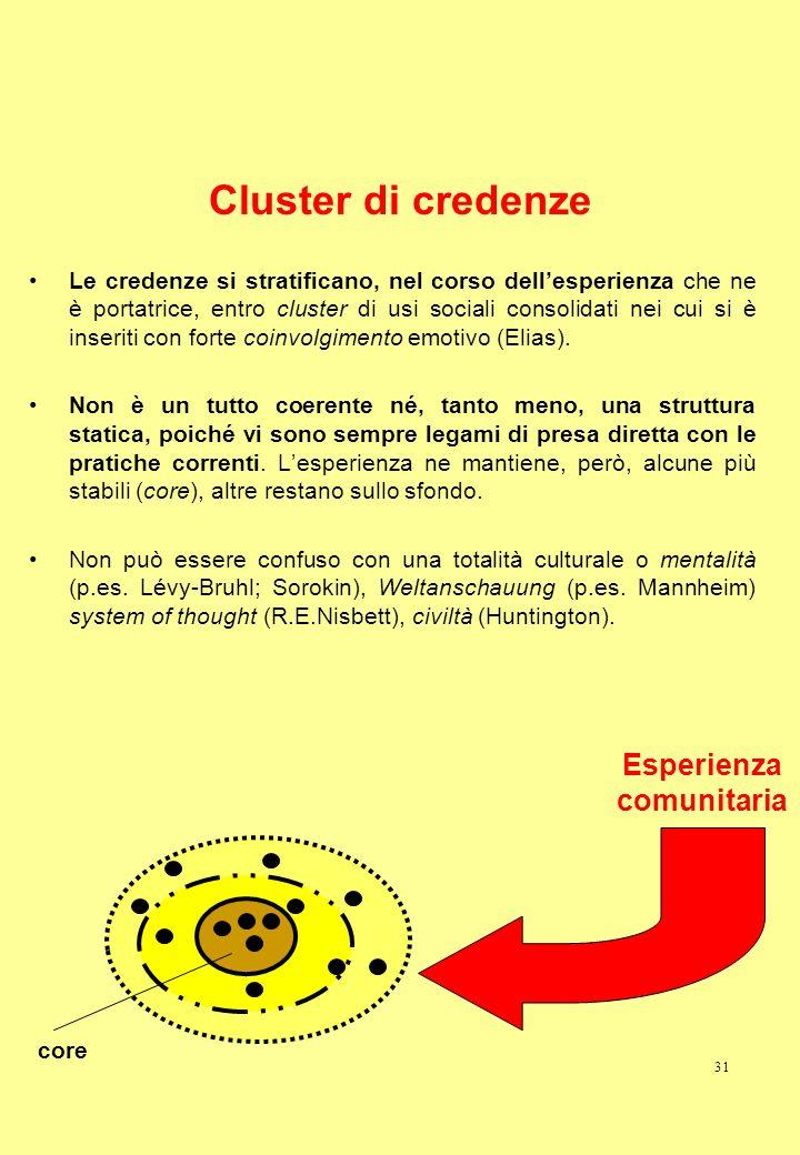 31 Cluster di credenze Le credenze si stratificano, nel corso dellesperienza che ne è portatrice, entro cluster di usi sociali consolidati nei cui si