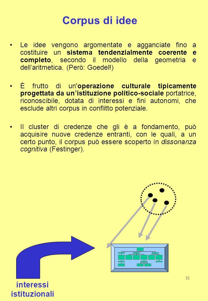 32 Corpus di idee Le idee vengono argomentate e agganciate fino a costituire un sistema tendenzialmente coerente e completo, secondo il modello della