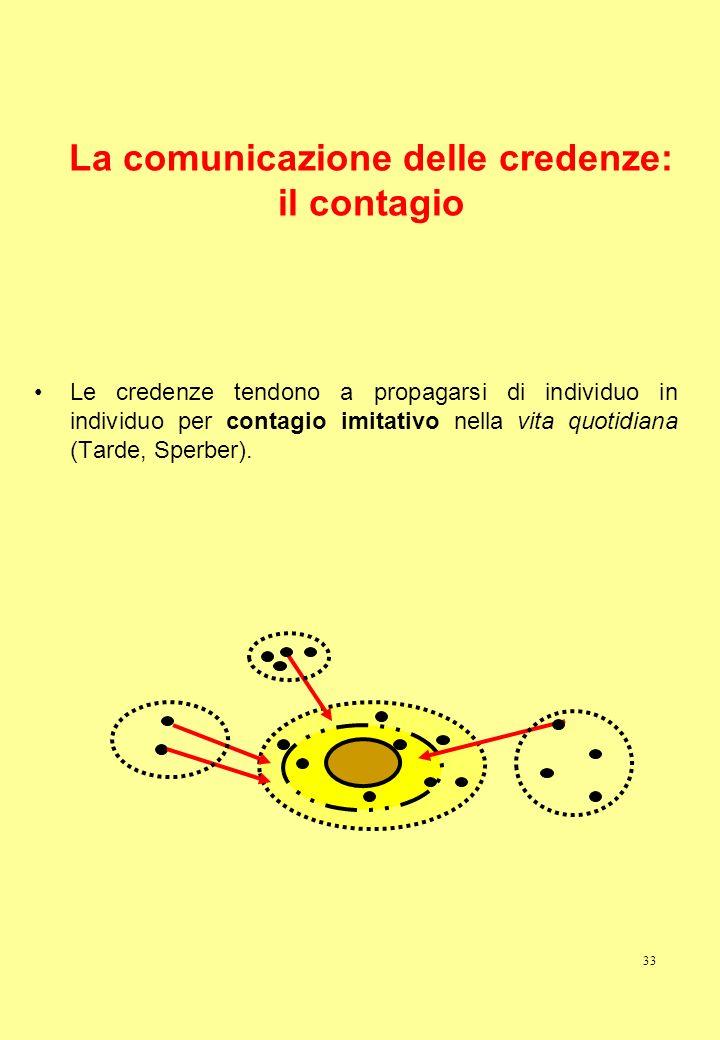33 La comunicazione delle credenze: il contagio Le credenze tendono a propagarsi di individuo in individuo per contagio imitativo nella vita quotidian