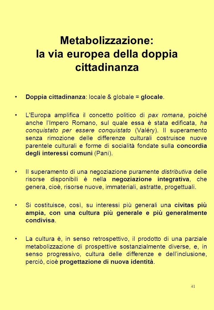 41 Metabolizzazione: la via europea della doppia cittadinanza Doppia cittadinanza: locale & globale = glocale. L'Europa amplifica il concetto politico