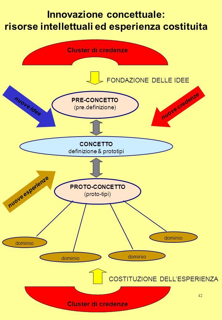42 Innovazione concettuale: risorse intellettuali ed esperienza costituita PRE-CONCETTO (pre.definizione) CONCETTO definizione & prototipi dominio PRO