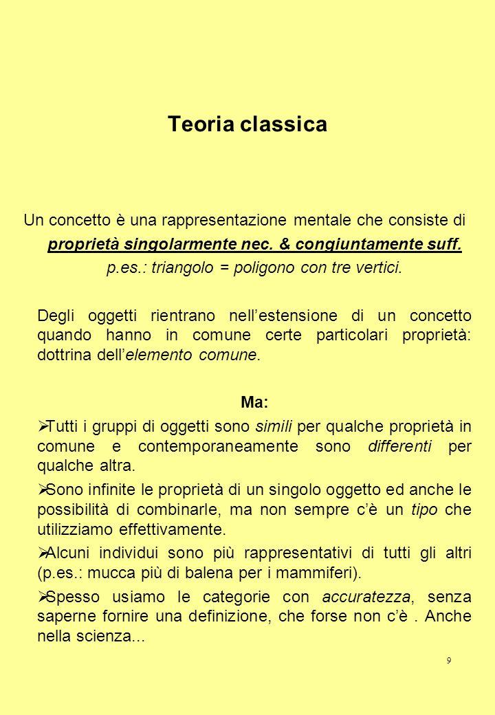 9 Teoria classica Un concetto è una rappresentazione mentale che consiste di proprietà singolarmente nec. & congiuntamente suff. p.es.: triangolo = po