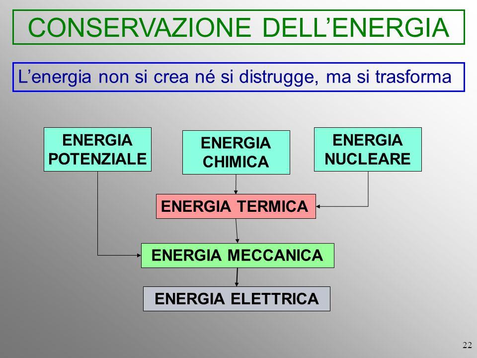 22 CONSERVAZIONE DELLENERGIA Lenergia non si crea né si distrugge, ma si trasforma ENERGIA TERMICA ENERGIA MECCANICA ENERGIA ELETTRICA ENERGIA POTENZI