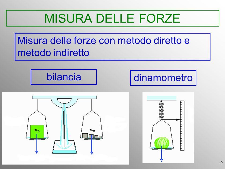 9 MISURA DELLE FORZE Misura delle forze con metodo diretto e metodo indiretto bilancia dinamometro