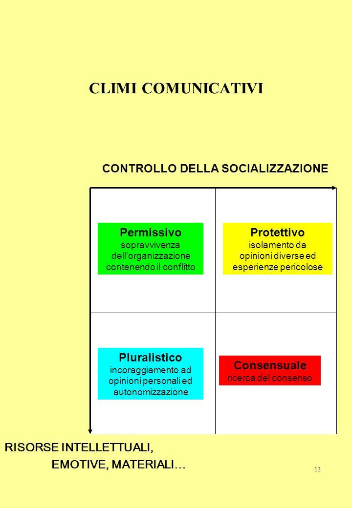 13 CLIMI COMUNICATIVI CONTROLLO DELLA SOCIALIZZAZIONE RISORSE INTELLETTUALI, EMOTIVE, MATERIALI… Permissivo sopravvivenza dellorganizzazione contenend