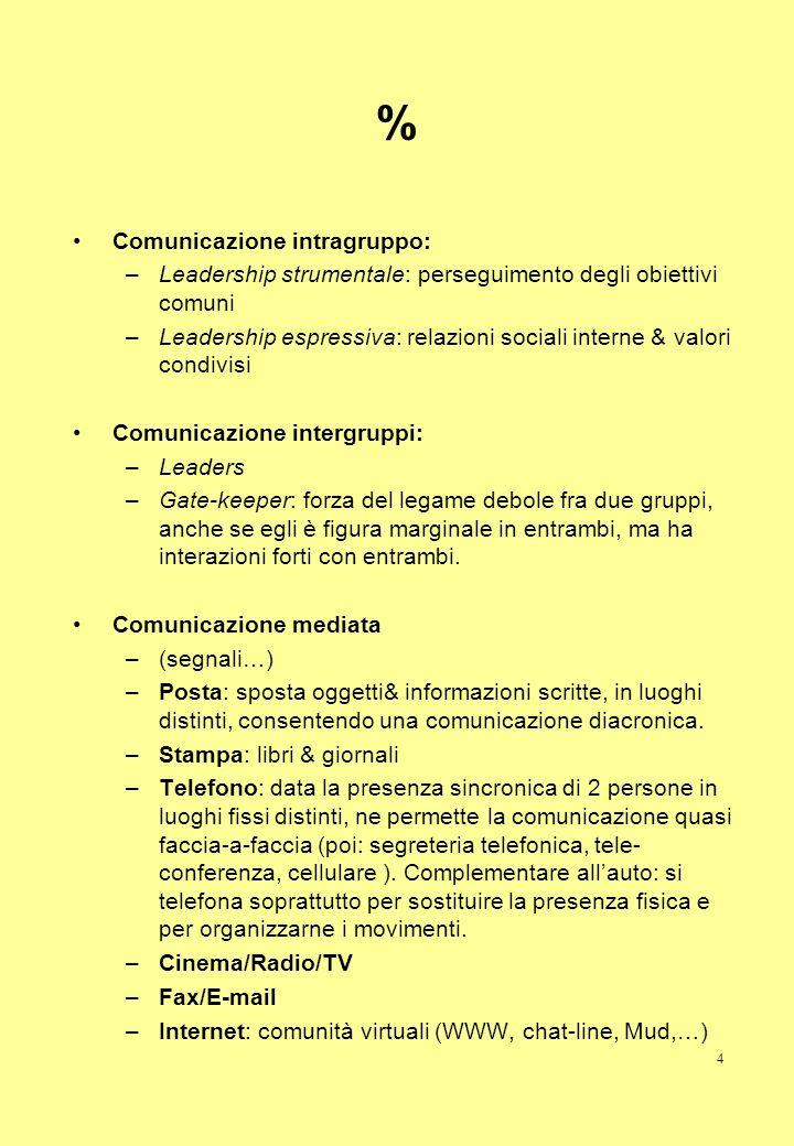 4 % Comunicazione intragruppo: –Leadership strumentale: perseguimento degli obiettivi comuni –Leadership espressiva: relazioni sociali interne & valor