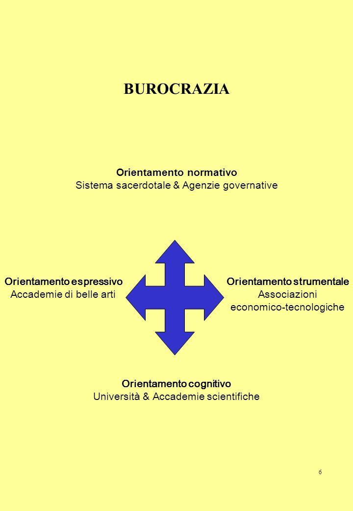 6 BUROCRAZIA Orientamento espressivo Accademie di belle arti Orientamento normativo Sistema sacerdotale & Agenzie governative Orientamento cognitivo U