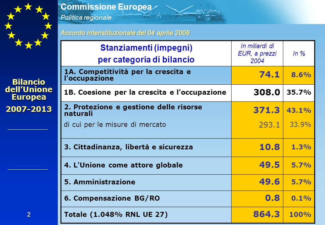 Politica regionale Commissione Europea 2 Accordo interistituzionale del 04 aprile 2006 Stanziamenti (impegni) per categoria di bilancio In miliardi di EUR, a prezzi 2004 In % 1A.