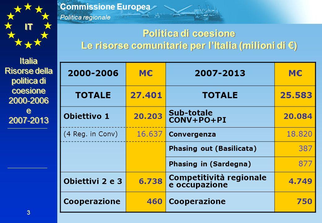 Politica regionale Commissione Europea 3 IT Politica di coesione Le risorse comunitarie per lItalia (milioni di ) Politica di coesione Le risorse comunitarie per lItalia (milioni di ) Italia Risorse della politica di coesione 2000-2006 e 2007-2013 2000-2006M2007-2013M TOTALE27.401TOTALE25.583 Obiettivo 120.203 Sub-totale CONV+PO+PI 20.084 (4 Reg.