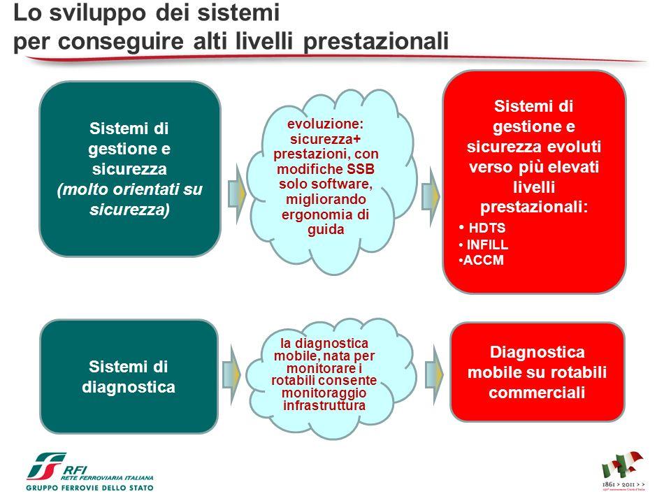 Lo sviluppo dei sistemi per conseguire alti livelli prestazionali Sistemi di gestione e sicurezza (molto orientati su sicurezza) Sistemi di gestione e