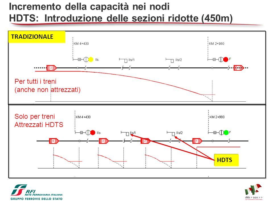 Incremento della capacità nei nodi HDTS: Introduzione delle sezioni ridotte (450m) Per tutti i treni (anche non attrezzati) TRADIZIONALE Solo per tren