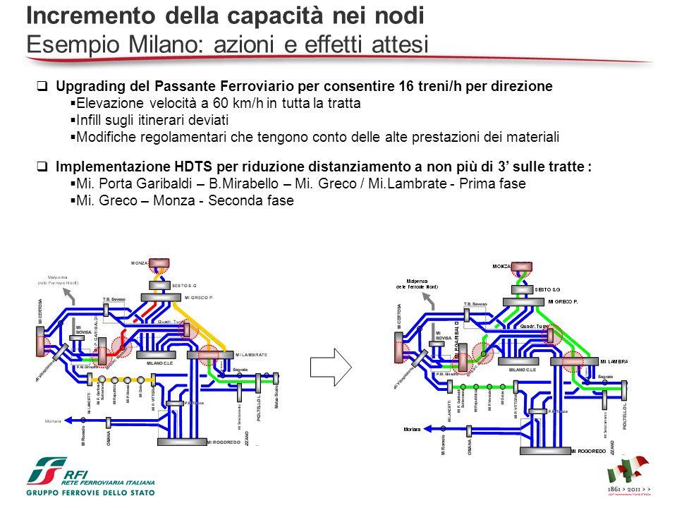 Upgrading del Passante Ferroviario per consentire 16 treni/h per direzione Elevazione velocità a 60 km/h in tutta la tratta Infill sugli itinerari dev