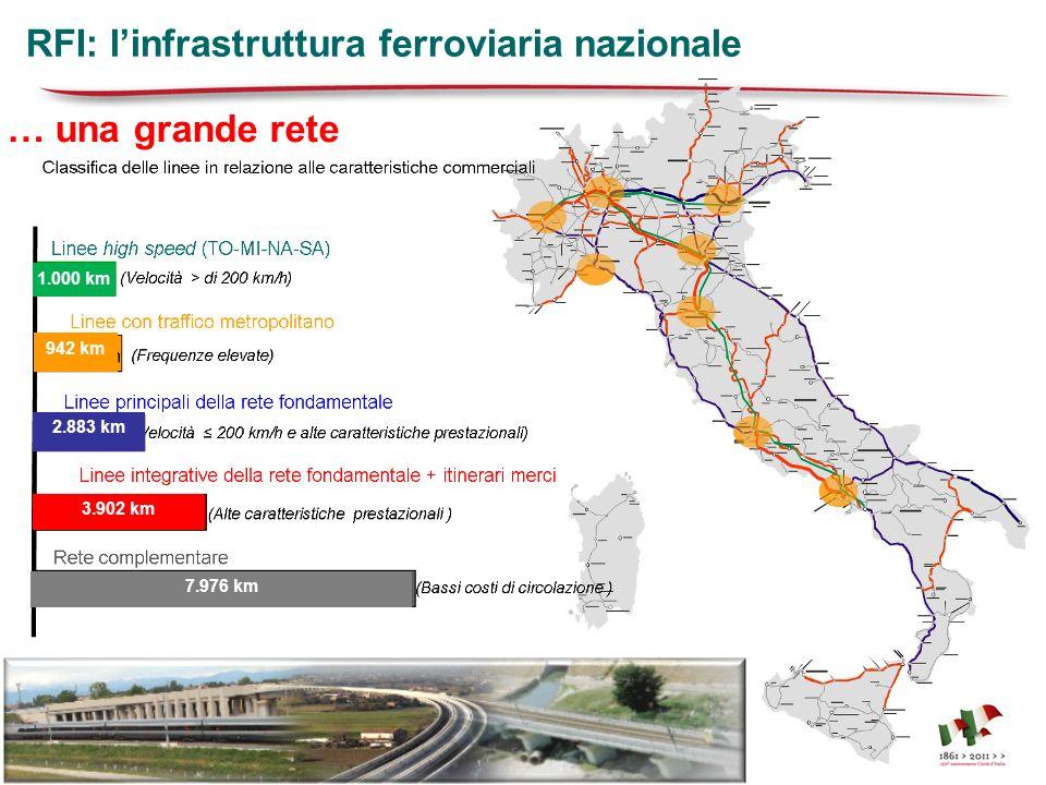 1.000 km 942 km 2.883 km 3.902 km 7.976 km … una grande rete RFI: linfrastruttura ferroviaria nazionale