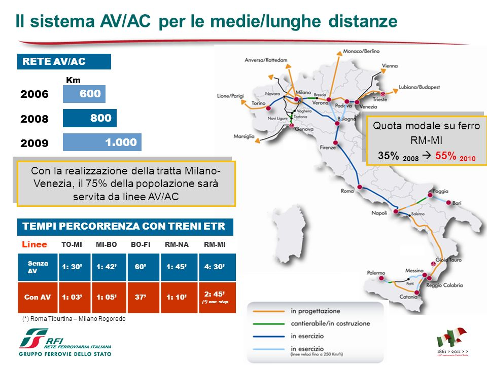Il sistema AV/AC per le medie/lunghe distanze Linee TO-MIMI-BOBO-FIRM-NARM-MI Senza AV 1: 301: 42601: 454: 30 Con AV1: 031: 05371: 10 2: 45 (*) non st