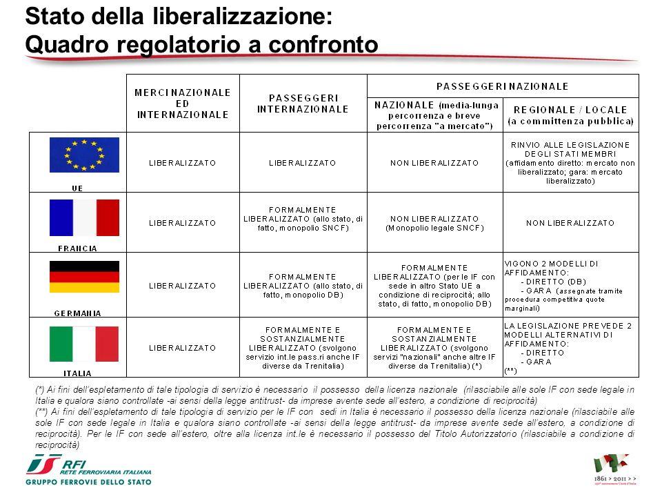 Stato della liberalizzazione: Quadro regolatorio a confronto (*) Ai fini dellespletamento di tale tipologia di servizio è necessario il possesso della