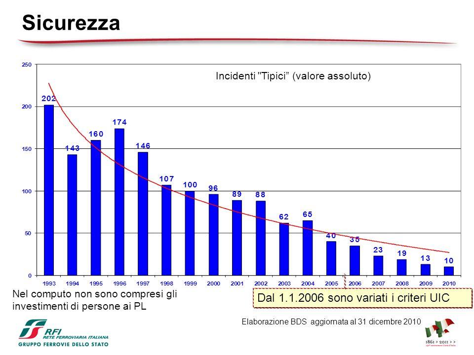 CONS 2008 88.9% Servizio Universale 91.5% Mercato-Eurostar 90.3% Regionali Merci Volumi: tr/giorno 2011 Volumi: tr/giorno 2011 CONS 2011 95.7% 94.6% 91.5% Puntualità 204 186 6682 89,8% 90,2% 90,5% CONS 2009 15 % entro % entro 15 5 92,1% 90,8% 89,5% CONS 2010