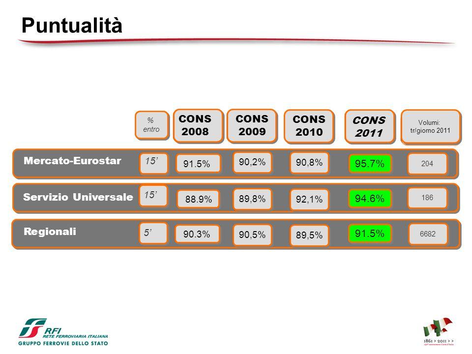 CONS 2008 88.9% Servizio Universale 91.5% Mercato-Eurostar 90.3% Regionali Merci Volumi: tr/giorno 2011 Volumi: tr/giorno 2011 CONS 2011 95.7% 94.6% 9