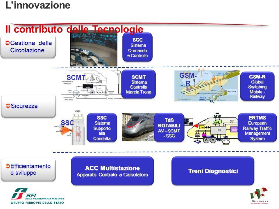 SCC Sistema Comando e Controllo Sistema Comando e Controllo SCMT SCMT Sistema Controllo Marcia Treno Sistema Controllo Marcia Treno GSM- R GSM-R Globa