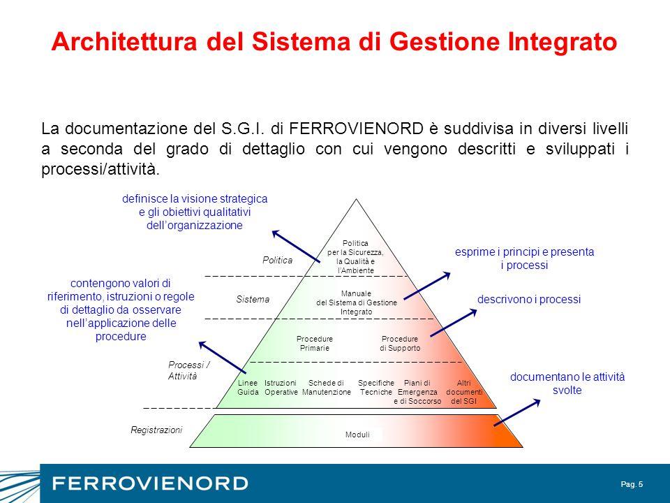 Pag. 5 Architettura del Sistema di Gestione Integrato La documentazione del S.G.I. di FERROVIENORD è suddivisa in diversi livelli a seconda del grado