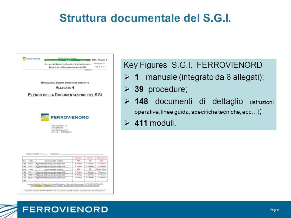 Pag. 6 Struttura documentale del S.G.I. Key Figures S.G.I. FERROVIENORD 1 manuale (integrato da 6 allegati); 39 procedure; 148 documenti di dettaglio